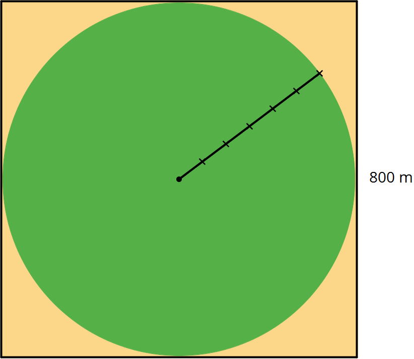 A square where the vertical distance is labeled 800 meters. The largest possible circle is drawn inside the square with a line segment is that begins from the center of the circle to a point on the edge of the circle.