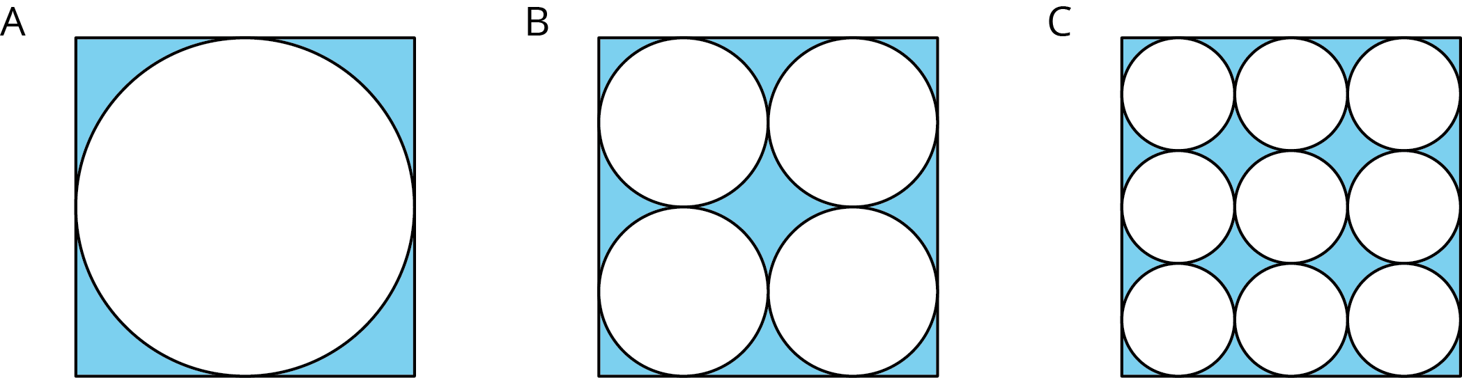 Three equal sized figures labeled A B and C. Figure A is a square with a circle inside of it where the circle touches the midpoint of each side of the square. The regions outside of the circle are shaded blue. Figure B is a square with four identical circles inside of it that do not overlap. The circles are arranged in two rows of two circles, are tangent to each other and tangent to the sides of the square. The area outside of the circles is shaded blue. Figure C is a square with nine identical circles inside of it that do not overlap. The circles are arranged in three rows of three circles, are tangent to each other and to the sides of the square. The area outside of the circles is shaded blue.