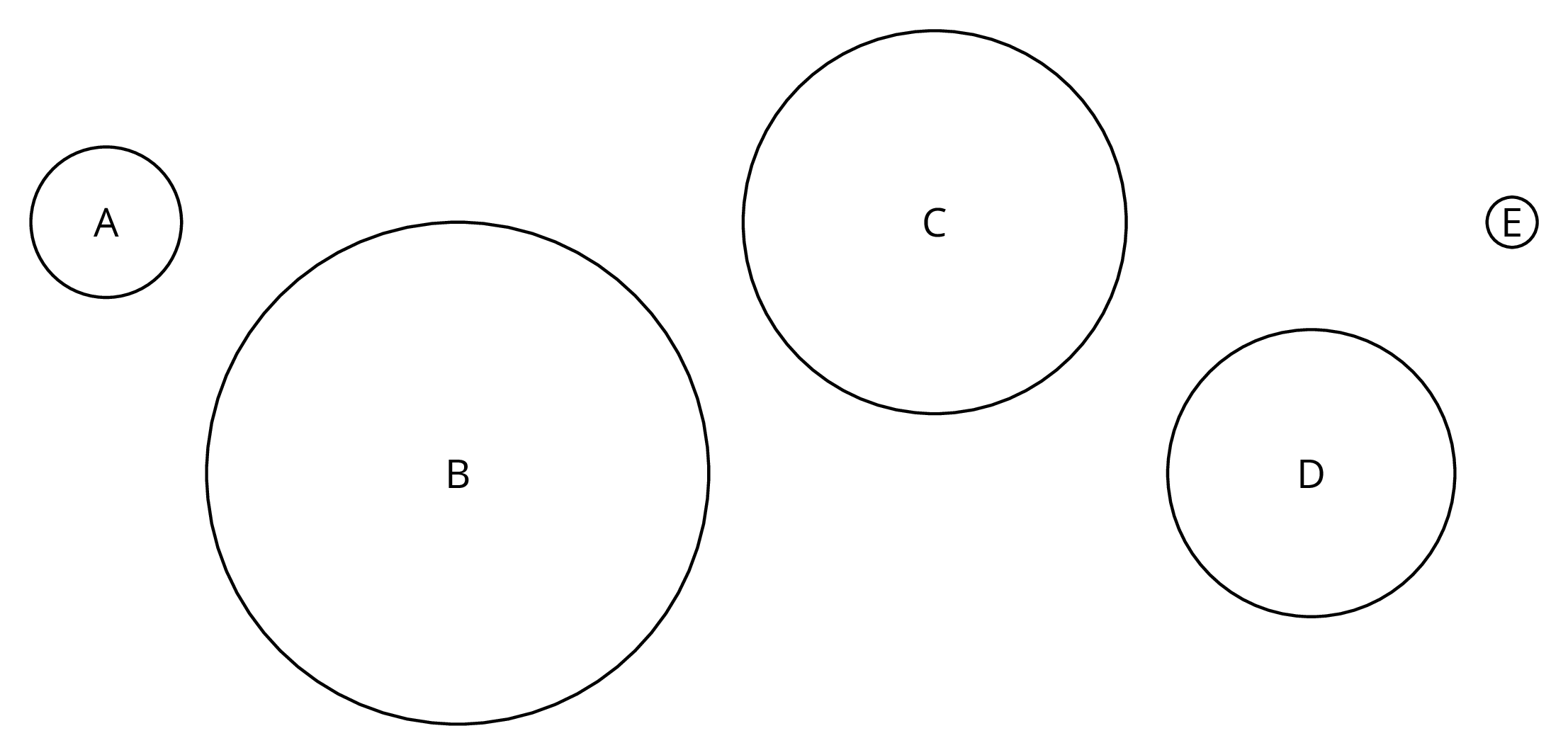 Five circles, each with a different diameter, are labeled A, B, C, D, and E.