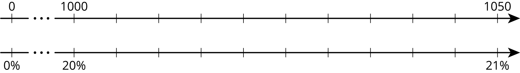 A double number line with 12 tick marks. The first tick mark is followed by a break and then 11 evenly spaced tick marks. For the top number line, the number 0 is on the first tick mark, 1000 on the second, and 1050 on the twelfth. For the bottom number line, the percentage 0% is on the first tick mark, 20% on the second, and 21% on the twelfth.
