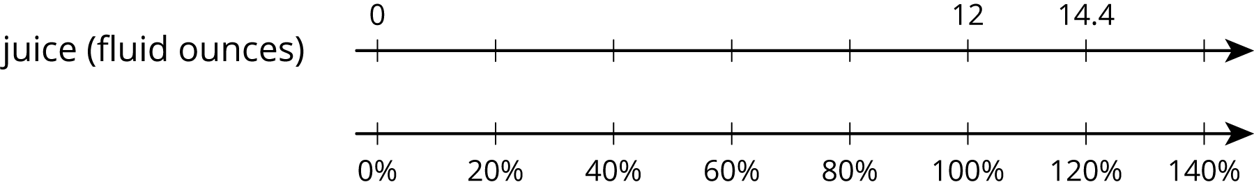 """A double number line for """"juice in fluid ounces"""" with 8 evenly spaced tick marks. The top number line, the number 0 is on the first tick mark, 12 on the sixth, and 14 point 4 on the seventh. The bottom number line, starting with the first tick mark, zero percent, 20 percent, 40 percent, 60 percent, 80 percent, 100 percent, 120 percent and 140 percent are labeled."""