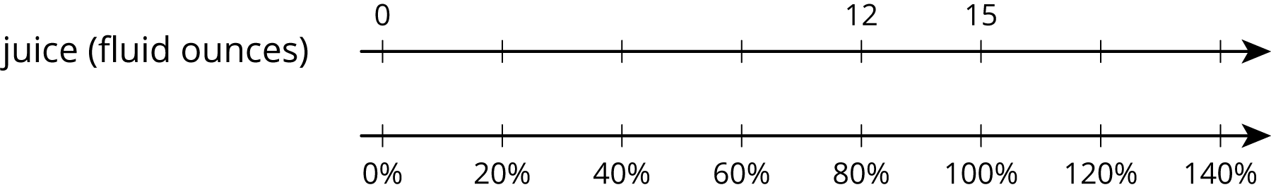 """A double number line for """"juice in fluid ounces"""" with 8 evenly spaced tick marks. The top number line has the number zero on the first tick mark, 12 on the fifth, and 15 on the sixth. The bottom number line, starting with the first tick mark, zero percent, 20 percent, 40 percent, 60 percent, 80 percent, 100 percent, 120 percent and 140 percent are labeled."""