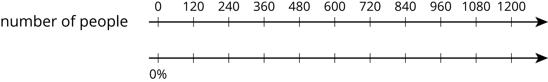 """A double number line for """"number of people"""" with 11 evenly spaced tick marks. The top number line, starting with the first tick mark, has the numbers zero, 120, 240, 360, 480, 600, 720, 840, 960, 1080 and 1200 labeled. On the bottom number line zero percent is on the first tick mark and the remaining tick marks are not labeled."""