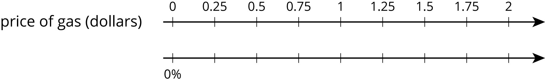 """A double number line for """"price of gas in dollars"""" with 9 evenly spaced tick marks. On the top number line starting with the first tick mark zero, zero point 2 5, zero point 5, zero point 7 5, one, one point 2 5, one point 5, one point 7 5 and 2 are labeled. On the bottom number line, zero percent is on the first tick mark and the remaining tick marks are not labeled."""