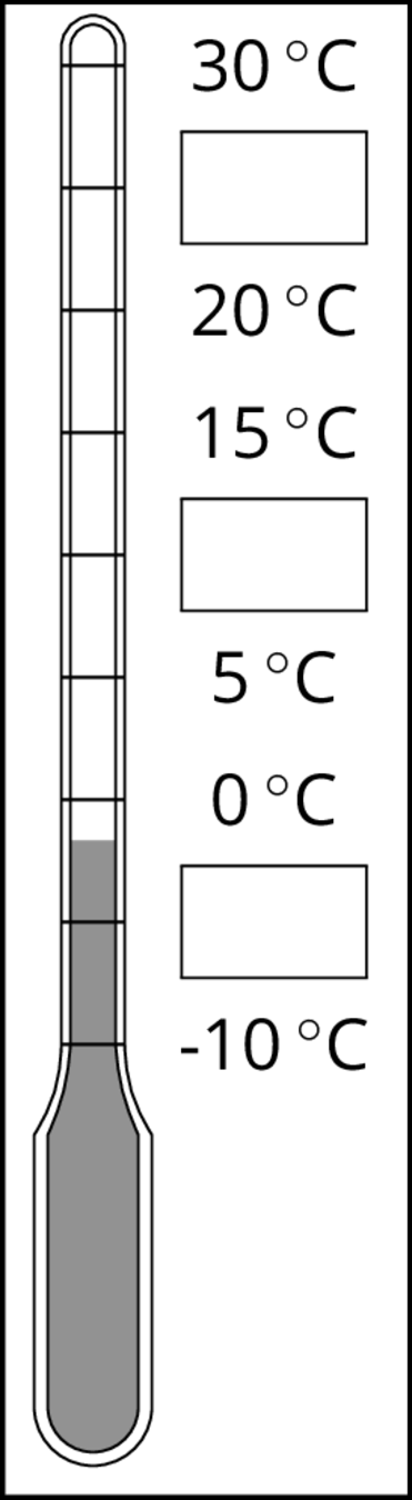 A vertical thermometer measured in degrees Celsius. There are 9 evenly spaced tick marks and starting from the bottom of the thermometer, negative 10 is on the first tick mark, zero on the third, 5 on the fourth, 15 on the sixth, 20 on the seventh, and 30 on the ninth. The second, fifth, and eighth tick marks each are labeled with a box. The thermometer is shaded starting from the bottom of the thermometer to halfway between the second and third tick marks.
