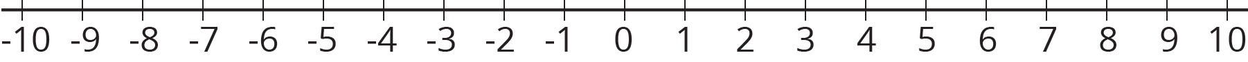 A number line with the numbers negative 10 through 10 indicated.