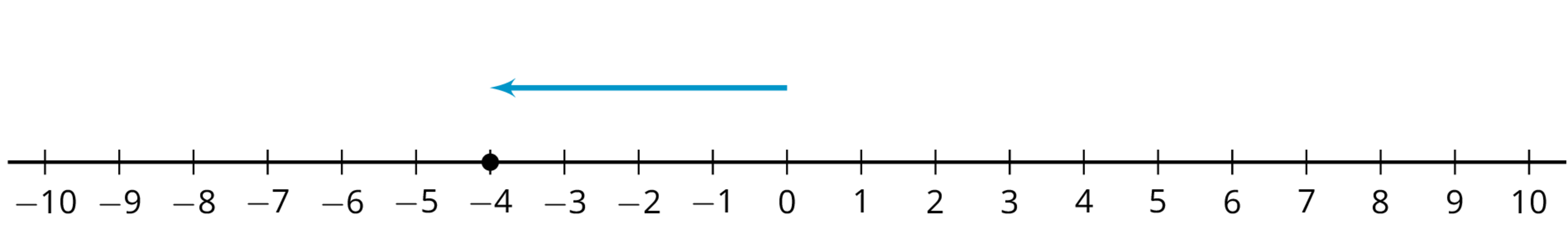A number line with the numbers negative 10 through 10 indicated. An arrow starts at 0, points to the left, and ends at negative 4.There is a solid dot indicated at 4.