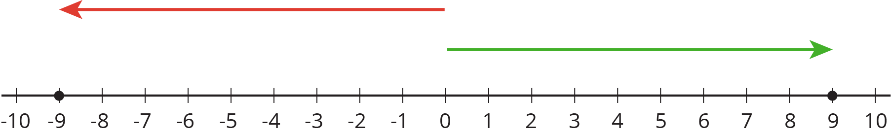 A number line with the numbers negative 10 through 10 indicated. An arrow starts at 0, points to the left, and ends at negative 9. There is a solid dot indicated at negative 9. A second arrow starts at 0, points to the right, and ends at 9. There is a solid dot indicated at 9.