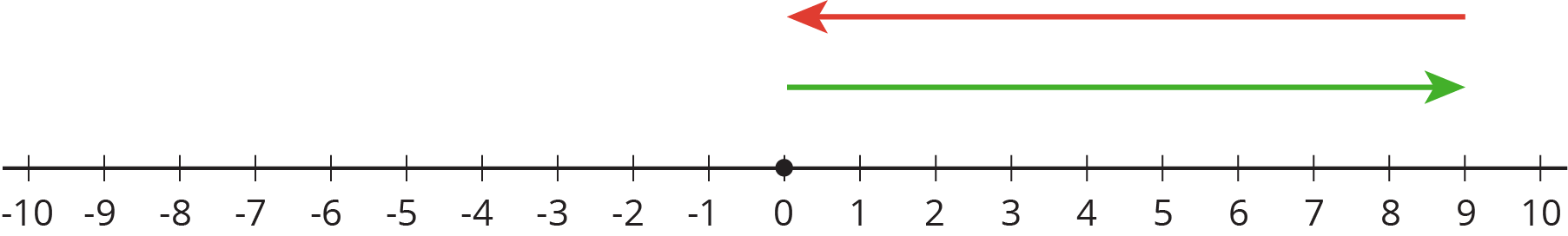 A number line with the numbers negative 10 through 10 indicated. An arrow starts at 0, points to the right, and ends at 9. A second arrow starts at 9, points to the left, and ends at 0. there is a solid dot indicated at 0.