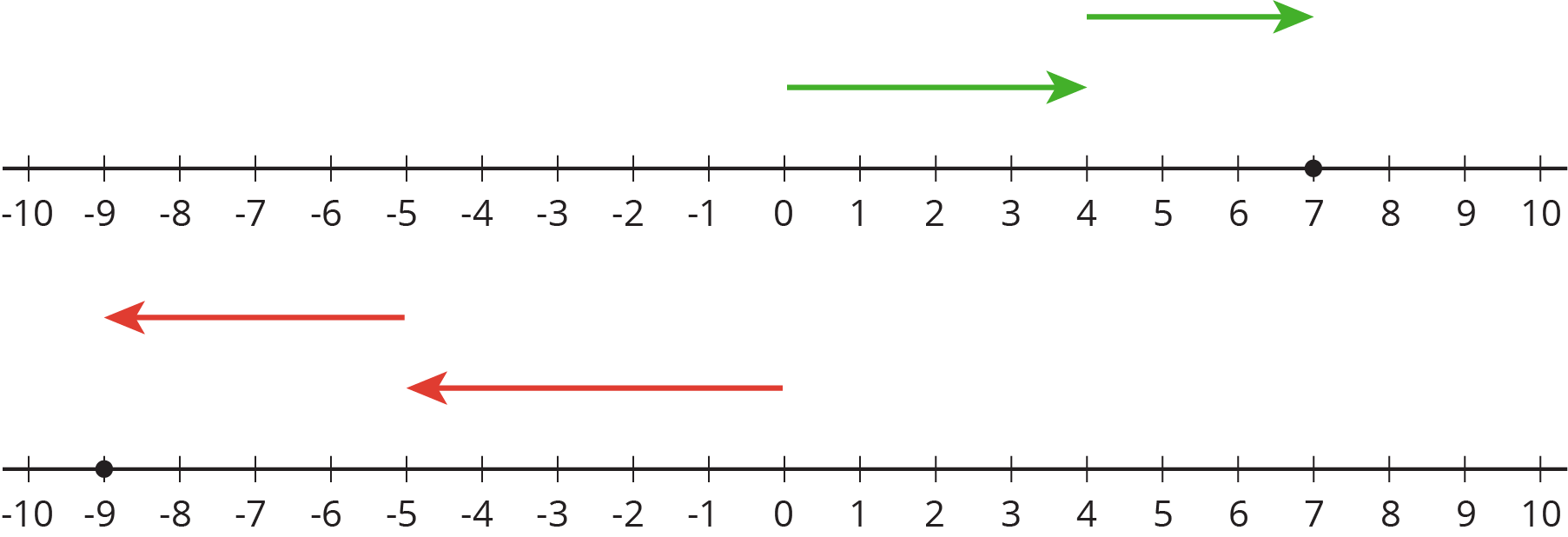 Two identical number lines with the numbers negative 10 through 10 indicated.  On the top number line, an arrow starts at 0, points to the right, and ends at 4. A second arrow starts at 4, points to the right, and ends at 7. There is a solid dot indicated at 7.  On the bottom number line, an arrow starts at 0, points to the left, and ends at negative 5. A second arrow starts at negative 5, points to the left, and ends at negative 9. There is a solid dot indicated at negative 9.