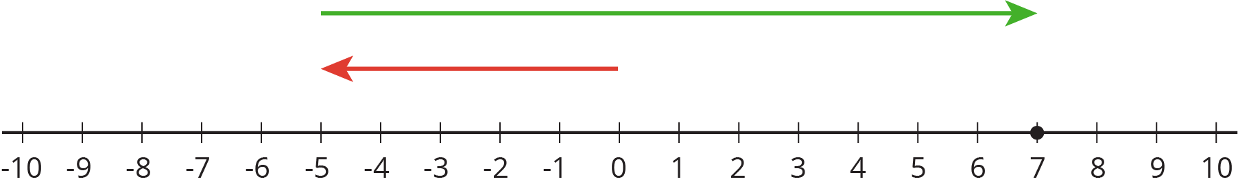 A number line with the numbers negative 10 through 10 indicated. An arrow starts at 0, points to the left, and ends at negative five. A second arrow starts at negative five, points to the right, and ends at 7. There is a solid dot indicated at 7.