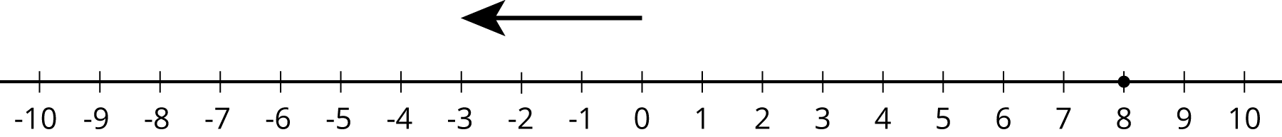 A number line with the numbers negative 10 through 10 indicated. Above the number line, an arrow pointing left starts at 0 and ends at negative 3. A solid dot is indicated at 8.