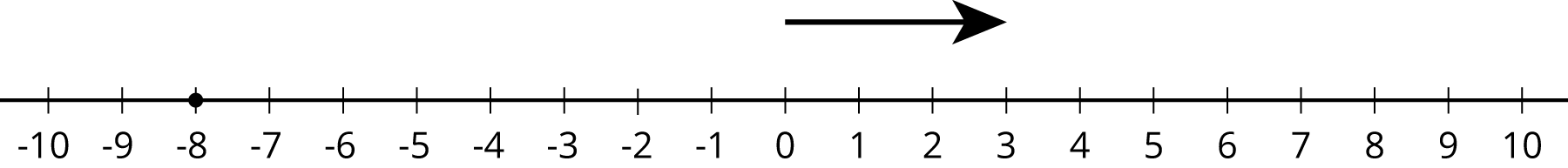 A number line with the numbers negative 10 through 10 indicated. Above the number line an arrow pointing right starts at 0 and ends at 3. A solid dot is indicated at negative 8.