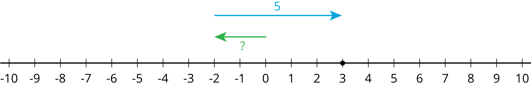 """A number line with the numbers negative 10 through 10, indicated. An arrow starts at 0, points to the left, ends at negative 2, and is labeled with a question mark. A second arrow starts at negative 2, points to the right, ends at 3, and is labeled """"5"""". There is a solid dot indicated at 3."""