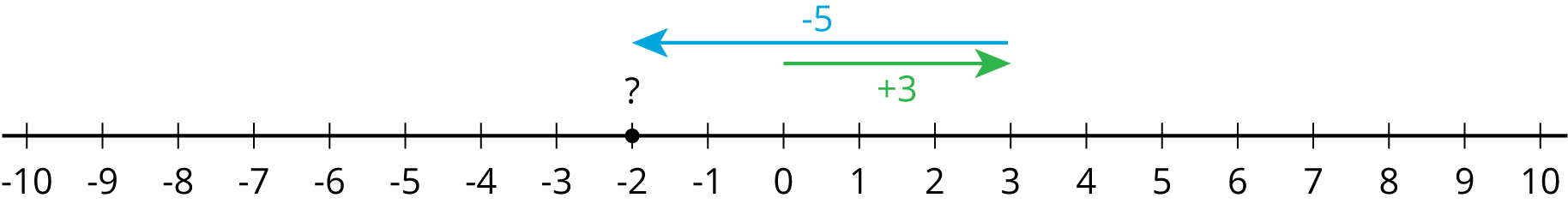"""A number line with the numbers negative 10 through 10 indicated. An arrow starts at 0, points to the right, ends at 3, and is labeled """"plus 3"""". A second arrow starts at 3, points to the left, ends at negative two, and is labeled """"minus 5"""". There is a solid dot and a question mark labeled at 2."""