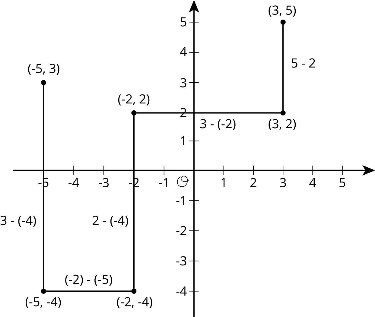 """Five line segments on a coordinate plane with the origin labeled """"O"""". The numbers negative 5 through 5, are indicated on the horizontal axis and the numbers negative 4 through 5 are indicated on the vertical axis. Each line segment is either vertical or horizontal.  The first  line segment is vertical that begins at the point negative 5 comma 3 and ends at the point negative 5 comma negative 4; the line segment is labeled with the expression 3 minus negative 4. The second line segment is horizontal and begins at the point negative 5 comma negative 4 and ends at the point negative 2 comma negative 4; the line segment is labeled with the expression negative 2 minus negative 5. The third  line segment is vertical and begins at the point negative 2 comma negative 4 and ends at the point negative 2 comma 2; the line segment is labeled with the expression 2 minus negative 4. The fourth line segment is horizontal and begins at the point negative 2 comma 2 and ends at the point three comma 2; the line segment is labeled  with the expression 3 minus negative 2. The fifth line segment is vertical and begins at the point 3 comma 2 and ends at the point 3 comma five; the line segment is labeled with the expression 5 minus 2."""