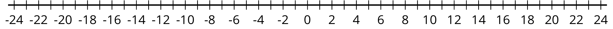 A blank number line. The numbers negative 24 through 24, in increments of two, are indicated. There are tick marks midway between.