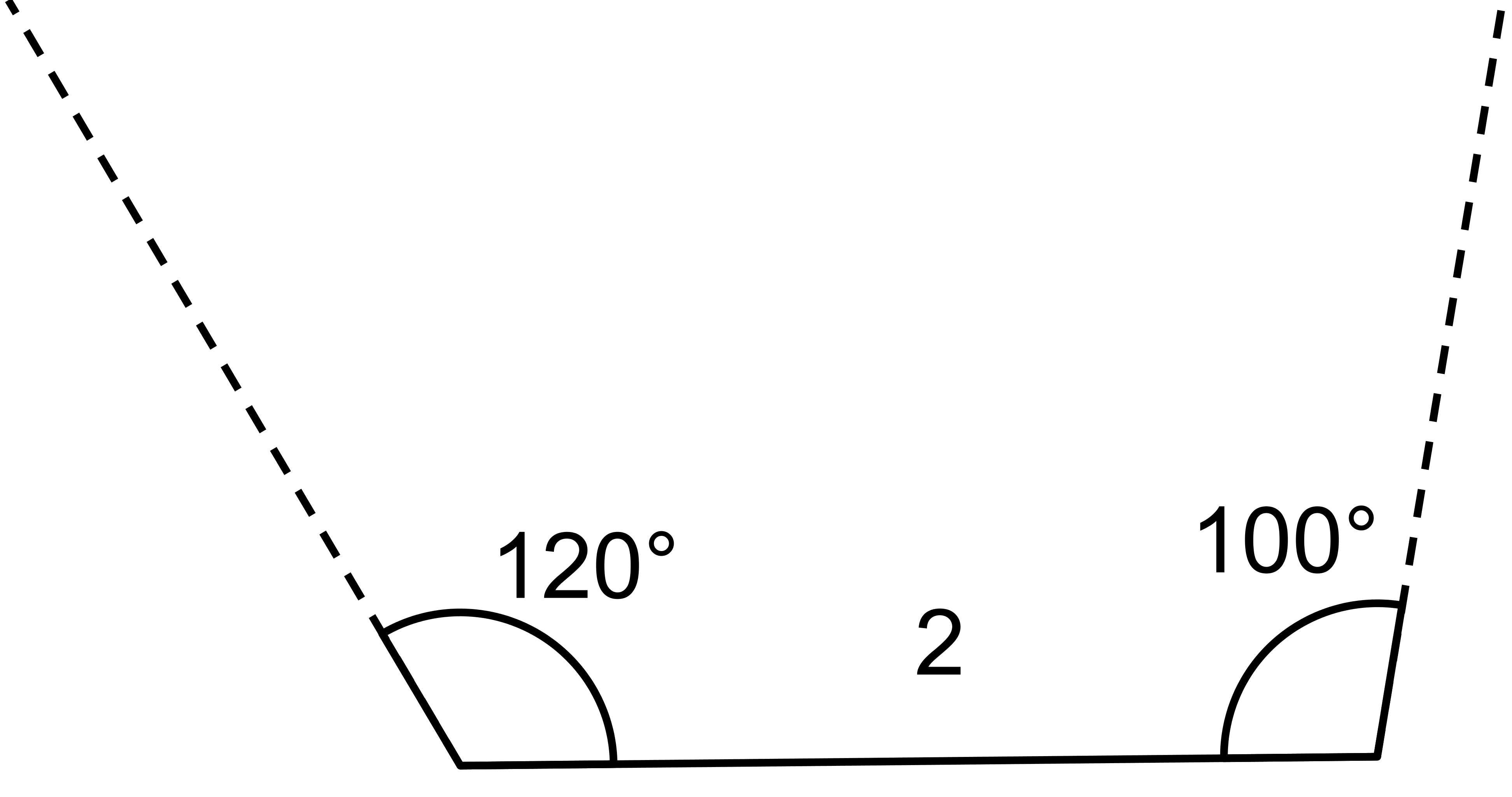 In the figure a horizontal line segment is drawn and labeled 2. On the left end of the line segment, a dashed line is drawn upward and to the left. The angle formed between the dashed line and the horizontal line is labeled 120 degrees. On the right end of the horizontal line, a dashed line is drawn upward and to the right. The angle formed between the dashed line and horizontal line is labeled 100 degrees.