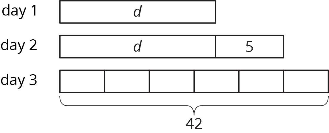 """Three tape diagrams labeled """"day 1,"""" """"day 2,"""" and """"day 3."""" Day 1 has one part labeled d. Day 2 is partitioned into 2 parts labeled d and 5. Day 3 partitioned into 6 equal parts. A brace is drawn indicating the length of the diagram and is labeled 42."""