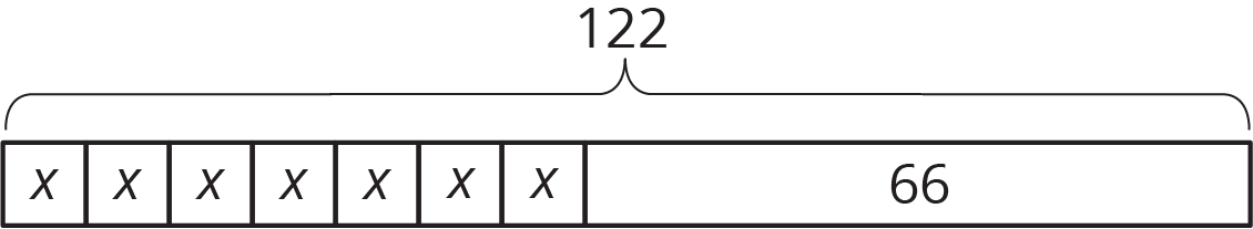 A tape diagram partitioned into 8 parts labeled x, x, x, x, x, x, x, and 66. A brace is drawn indicating the length of the diagram and is labeled 122.