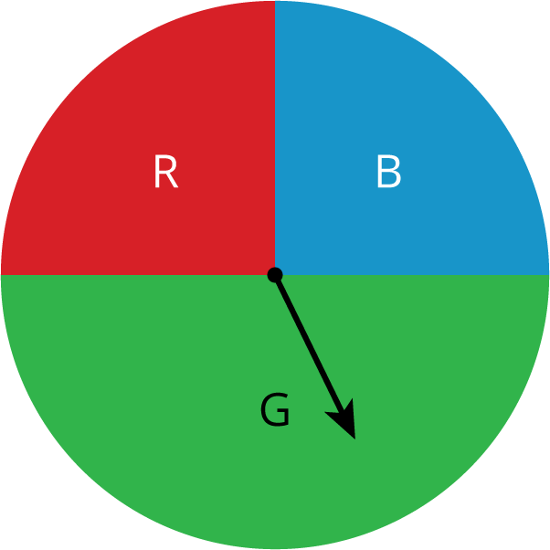 """A circular spinner divided into 3 parts. The top half of the spinner is divided into two equal parts, a red section, labeled """"R"""" and a blue section, labeled """"B."""" The bottom half of the spinner is one green section labeled """"G."""" The spinner dial points to the section labeled """"G."""""""