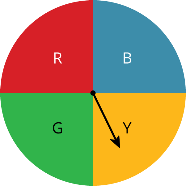 """A circular spinner divided into 4 equal parts. The top left section is red and labeled """"R."""" The top right section is blue and labeled """"B."""" The bottom rightsection is yellow and labeled """"Y."""" The bottom left section is green and labeled """"G."""" The spinner dial points to the section labeled """"Y."""""""