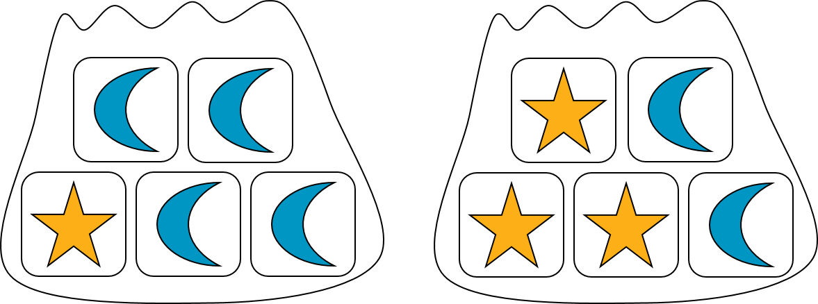 Two bags, each with 5 blocks. The bag on the left contains 4 moon blocks and one star block. The bag on the right contains 2 moon blocks and 3 star blocks.