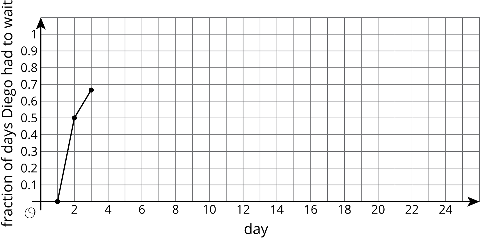 "A graph of two connected line segments on a coordinate grid with the origin marked ""O."" The horizontal axis is labeled ""day"", with the numbers 0 through 24, in increments of 2, indicated. There are vertical grid lines midway between. The vertical axis is labeled ""fraction of days Diego had to wait"" with the numbers 0 point 1 through 1, in increments of 0 point 1, indicated.  The first line segment begins at the point with coordinates 1 comma 0 and moves upward and to the right, ending at the point with coordinates 2 comma 0 point 5. The second line segment begins where the first line ends, and moves slightly upward and to the right, ending at the point with coordinates 3 comma 0 point 6 7."