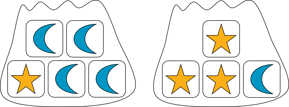 Two bags of blocks. The bag on the left contains 5 blocks: 1 star block and 4 moon blocks. The bag on the right contains 4 blocks: 3 star blocks and 1 moon block.
