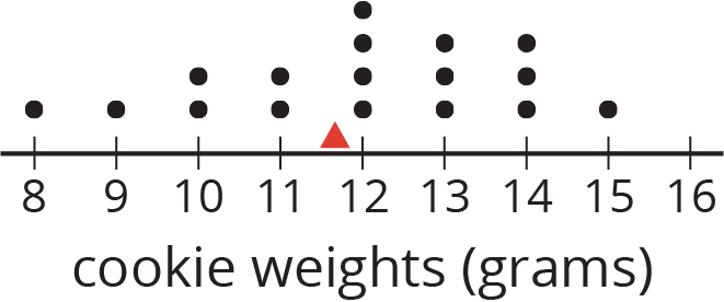 """A dot plot labeled """"cookie weights in grams."""" The numbers 8 through 16 are indicated. A triangle at approximately 11.6 is indicated. The data are as follows: 8 grams, 1 dot; 9 grams, 1 dot; 10 grams, 2 dots; 11 grams, 2 dots; 12 grams, 4 dots; 13 grams, 3 dots; 14 grams, 3 dots; 15 grams, 1 dot."""