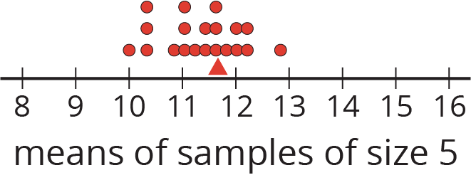 """A dot plot for """"means of samples of size 5"""" with the numbers 8 through 16 indicated. The data are as follows: 10, 1 dot. 10 point 3, 3 dots. 10 point 9, 1 dot. 11, 3 dots. 11 point 2, 1 dot. 11 point 4, 2 dots. 11 point 6, 3 dots. 11 point 8, 1 dot. 12, 2 dots. 12 point 2, 2 dots. 12 point 8, 1 dot. There is a triangle located at 11.6."""
