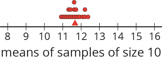 """A dot plot labeled """"means of samples of size 10."""" The numbers 8 through 16 are indicated. The data are as follows:  10 point 9, 1 dot. 11, 1 dot. 11 point 1, 1 dot. 11 point 2, 1 dot. 11 point 3, 2 dots. 11 point 4, 2 dots. 11 point 5, 1 dot. 11 point 6, 3 dots. 11 point 7, 2 dots. 11 point 8, 1 dot. 11 point 9, 1 dot. 12 point 1, 1 dot. 12 point 3, 2 dots. 12 point 5, 1 dot. A triangle is located at 11 point 6."""