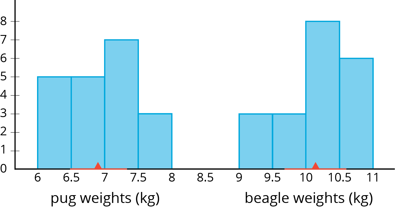 """A histogram for two different populations: On the horizontal axis, the numbers 6 through 11, in increments of zero point 5, are indicated. The label """"pug weights in kilograms"""" is indicated for the numbers 6 through 8 and """"beagle weights in kilograms"""" is indicated for the numbers 9 through 11. On the vertical axis, the numbers 0 through 8 are indicated. The data represented by the bars are as follows:   Pug weights in kilograms: Weight from 6 up to 6 point 5, 5. Weight from 6 point 5 up to 7, 5. Weight from 7 up to 7 point 5, 7. Weight from 7 point 5 up to 8, 3. A triangle is located at 6 point 9 kilograms.  Beagle weights in kilograms: Weight from 9 up to 9 point 5, 3. Weight from 9 point 5 up to 10, 3. Weight from 10 up to 10 point 5, 8. Weight from 10 point 5 up to 11, 6. A triangle is located at 10 point 1."""
