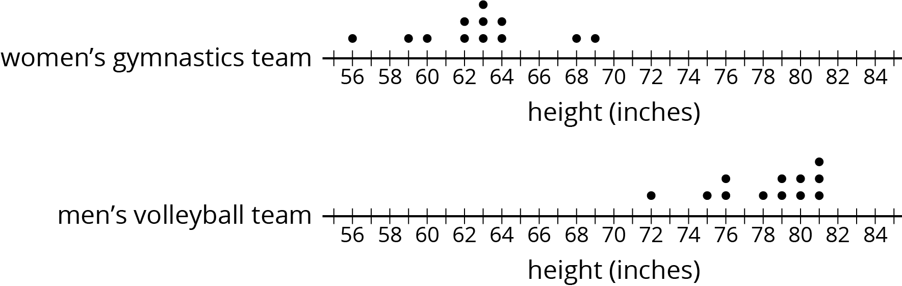 "Two dot plots for ""height in inches"" are labeled ""women's gymnastics team"" and ""men's volleyball team."" The numbers 56 through 84, in increments of 2, are indicated on both dot plots. The data are as follows:  Women's gymnastics team: 56 inches, 1 dot. 59 inches, 1 dot. 60 inches, 1 dot. 62 inches, 2 dots. 63 inches, 3 dots. 64 inches, 2 dots. 68 inches, 1 dot. 69 inches, 1 dot.  Men's volleyball team: 72 inches, 1 dot. 75 inches, 1 dot. 76 inches, 2 dots. 78 inches, 1 dot. 79 inches, 2 dots. 80 inches, 2 dots. 81 inches, 3 dots."
