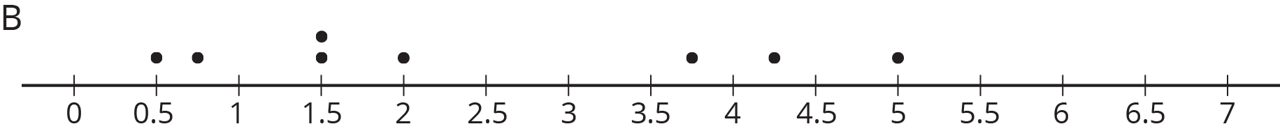 "A dot plot labeled ""B."" The numbers 0 through 7, in increments of 0 point 5, are indicated. The data are as follows:  0 point 5, 1 dot. 0 point 7 5, 1 dot. 1 point 5, 2 dots. 2, 1 dot. 3 point 7 5, 1 dot. 4 point 2 5, 1 dot. 5, 1 dot."