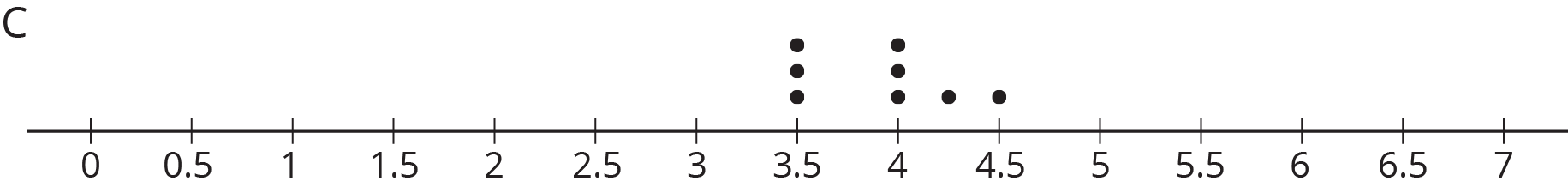 "A dot plot labeled ""C."" The numbers 0 through 7, in increments of 0 point 5, are indicated. The data are as follows:  3 point 5, 3 dots. 4, 3 dots. 4 point 25, 1 dot. 4 point 5, 1 dot."