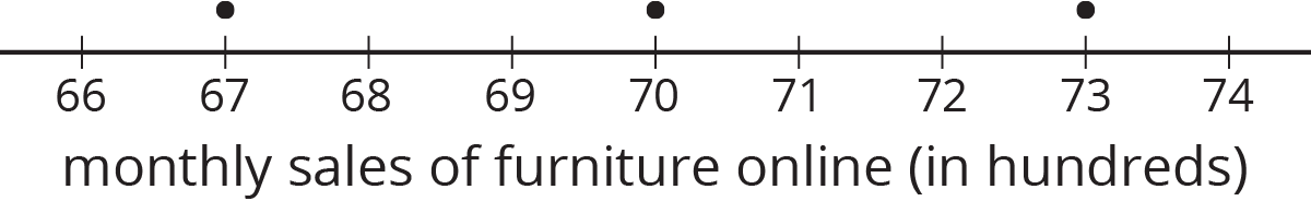 """A dot plot for """"monthly sales of furniture online in hundreds."""" The numbers 66 through 74 are indicated. The data titled """"Auditor ones sample"""" are as follows: 67 hundred, 1 dot. 70 hundred, 1 dot. 73 hundred, 1 dot."""
