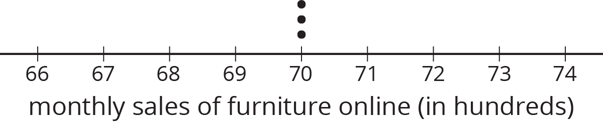 """A dot plot for """"monthly sales of furniture online in hundreds."""" The numbers 66 through 74 are indicated. The data titled """"Auditor two's sample"""" are as follows: 70 hundred, 3 dots."""