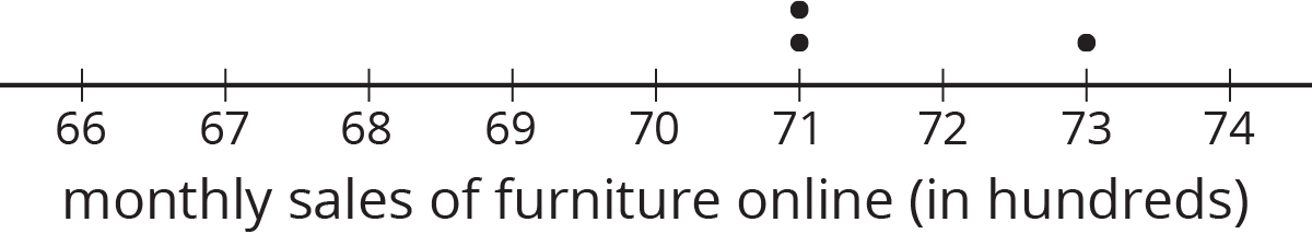 """A dot plot for """"monthly sales of furniture online in hundreds."""" The numbers 66 through 74 are indicated. The data titlted """"Auditor three's sample"""" are as follows: 71 hundred, 2 dots. 73 hundred, 1 dot."""