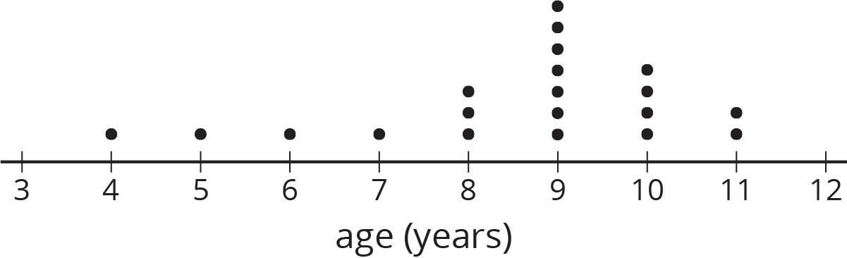 "A dot plot for ""age in years."" The numbers 3 through 12 are indicated. The data are as follows: 3 years old, 0 dots. 4 years old, 1 dot. 5 years old, 1 dot. 6 years old, 1 dot. 7 years old, 1 dot. 8 years old, 3 dots. 9 years old, 7 dots. 10 years old, 4 dots. 11 years old, 2 dots. 12 years old, 0 dots."