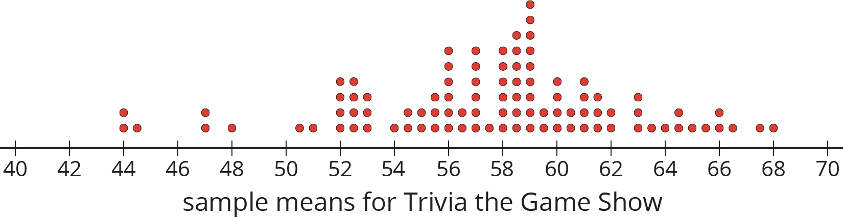 """A dot plot for """"sample means for Trivia the Game Show"""" with the numbers 40 through 70, in increments of 2, is indicated. The data are as follows:  44 years old, 2 dots. 44 point 5 years old, 1 dot. 47 years old, 2 dots. 48 years old, 1 dot. 50 point 5 years old, 1 dot. 51 years old, 1 dot. 52 years old, 4 dots. 52 point 5 years old, 4 dots. 53 years old, 3 dots. 54 years old, 1 dot. 54 point 5 years old, 2 dots. 55 years old, 2 dots. 55 point 5 years old, 3 dots. 56 years old, 6 dots. 56 point 5 years old, 2 dots. 57 years old, 6 dots. 57 point 5 years old, 1 dot. 58 years old, 6 dots. 58 point 5 years old, 7 dots. 59 years old, 9 dots. 59 point 5 years old, 2 dots. 60 years old, 4 dots. 60 point 5 years old, 2 dots. 61 years old, 4 dots. 61 point 5 years old, 3 dots. 62 years old, 2 dots. 63 years old, 3 dots. 63 point 5 years old, 1 dot. 64 years old, 1 dot. 64 point 5 years old, 2 dots. 65 years old, 1 dot. 65 point 5 years old, 1 dot. 66 years old, 2 dots. 66 point 5 years old, 1 dot. 67 point 5 years old, 1 dot. 68 years old, 1 dot."""
