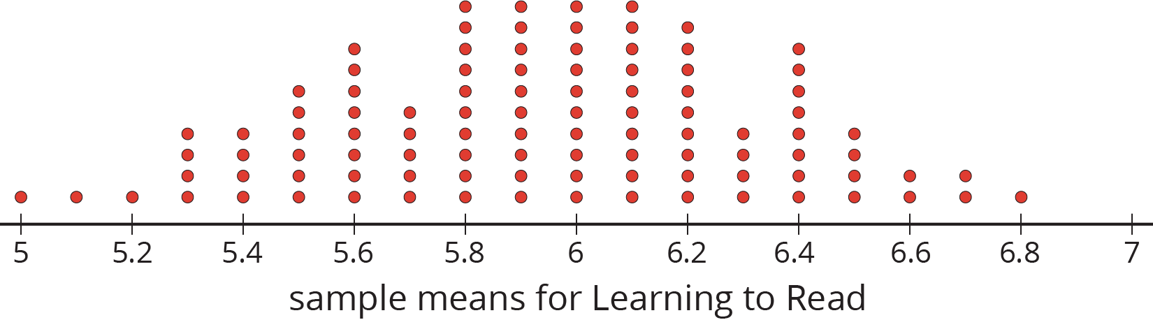 """A dot plot for """"sample means for Learning to Read"""" with the numbers 5 through 7, in increments of zero point 2, indicated. The data are as follows:  5 years old, 1 dot. 5 point 1 years old, 1 dot. 5 point 2 years old, 1 dot. 5 point 3 years old, 4 dots. 5 point 4 years old, 4 dots. 5 point 5 years old, 6 dots. 5 point 6 years old, 8 dots. 5 point 7 years old, 5 dots. 5 point 8 years old, 10 dots. 5 point 9 years old, 10 dots. 6 years old, 10 dots. 6 point 1 years old, 10 dots. 6 point 2 years old, 9 dots. 6 point 3 years old, 4 dots. 6 point 4 years old, 8 dots. 6 point 5 years old, 4 dots. 6 point 6 years old, 2 dots. 6 point 7 years old, 2 dots. 6 point 8 years old, 1 dot."""