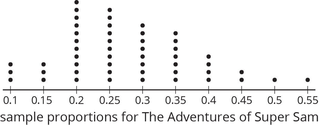 """A dot plot for """"sample proportions for The Adventures of Super Sam"""" with the numbers 0 point 1 through 0 point 55, in increments of zero point zero 5, indicated. The data are as follows:  0 point 1, 3 dots. 0 point 1 5, 3 dots. 0 point 2, 11 dots. 0 point 2 5, 10 dots. 0 point 3, 8 dots. 0 point 3 5, 7 dots. 0 point 4, 4 dots. 0 point 4 5, 2 dots. 0 point 5, 1 dot. 0 point 5 5, 1 dot."""