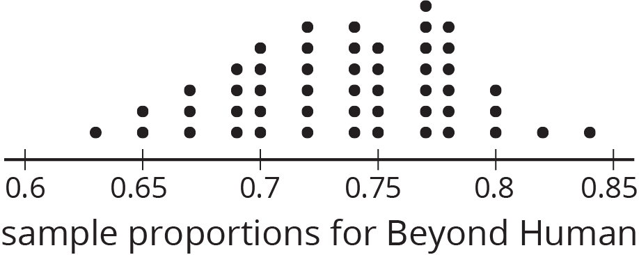 """A dot plot for """"sample proportions for Beyond Human"""" with the numbers 0 point 6 through 0 point 8 5, in increments of zero point zero 5, indicated. The data are as follows: 0 point 6 3, 1 dot. 0 point 6 5, 2 dots. 0 point 6 7, 3 dots. 0 point 6 9, 4 dots. 0 point 7, 5 dots. 0 point 7 2, 6 dots. 0 point 7 4, 6 dots. 0 point 7 5, 5 dots. 0 point 7 7, 7 dots. 0 point 7 8, 6 dots. 0 point 8, 3 dots 0 point 8 2, 1 dot. 0 point 8 4, 1 dot."""