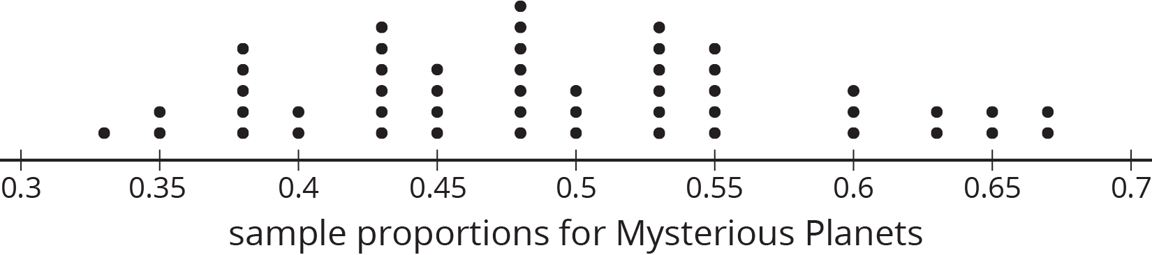 """A dot plot for """"sample proportions for Mysterious Planets"""" with the numbers 0 point 3 through 0 point 7, in increments of 0 point 5, indicated. The data are as follows:  0 point 3 3, 1 dot. 0 point 3 5, 2 dots. 0 point 3 8, 5 dots. 0 point 4, 2 dots. 0 point 4 3, 6 dots. 0 point 4 5, 4 dots. 0 point 4 8, 7 dots. 0 point 5, 3 dots. 0 point 5 3, 6 dots. 0 point 5 5, 5 dots. 0 point 6, 3 dots. 0 point 6 3, 2 dots. 0 point 6 5, 2 dots. 0 point 6 7, 2 dots."""