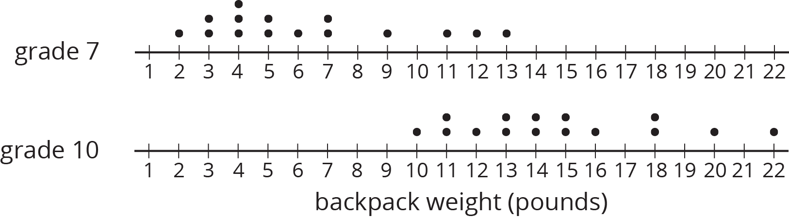 """Two dot plots for """"backpack weight in pounds"""" are labeled """"grade 7"""" and """"grade 10,"""" and the numbers 1 through 22 are indicated. The data are as follows:  Grade 7: 2 pounds, 1 dot. 3 pounds, 2 dots. 4 pounds, 3 dots. 5 pounds, 2 dots. 6 pounds, 1 dot. 7 pounds, 2 dots. 9 pounds, 1 dot. 11 pounds, 1 dot. 12 pounds, 1 dot. 13 pounds, 1 dot.  Grade 10: 10 pounds, 1 dot. 11 pounds, 2 dots. 12 pounds, 1 dot. 13 pounds, 2 dots. 14 pounds, 2 dots. 15 pounds, 2 dots. 16 pounds, 1 dot. 18 pounds, 2 dots. 20 pounds, 1 dot. 22 pounds, 1 dot."""