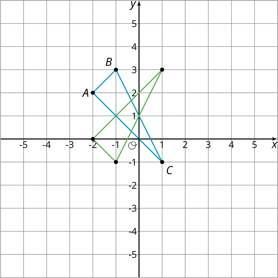 Triangle A B C on the x y plane with the origin labeled O. The numbers negative 5 through 5 appear on both the x axis and the y axis. Point A has the coordinates negative 2 comma 2. Point B has the coordinates negative 1 comma 3. Point C has the coordinates 1 comma negative 1.  A second triangle is drawn on the x y plane.The second triangle has the points with following coordinates: negative 1 comma negative 1, negative 2 comma 0, and 1 comma negative 3.