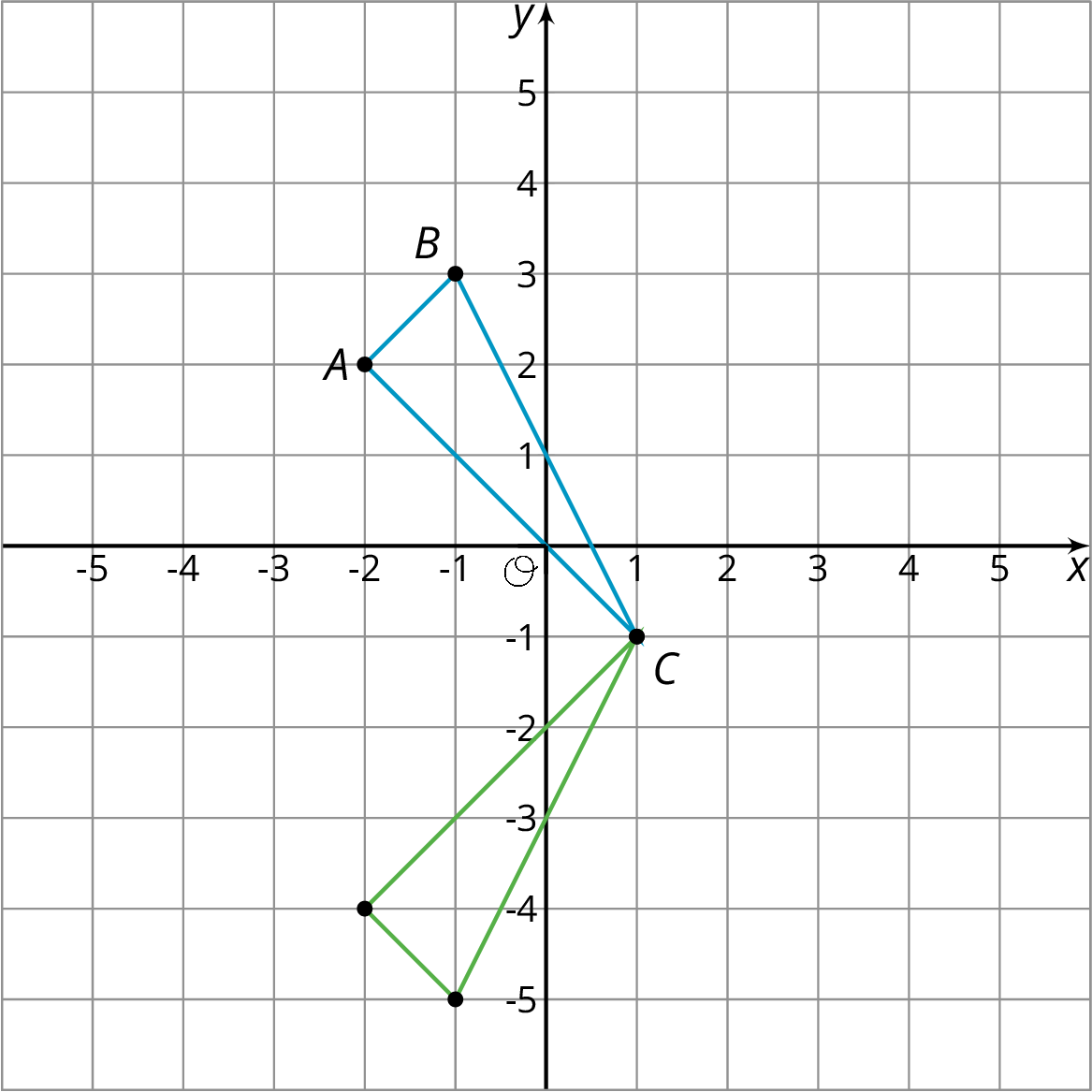 Triangle A B C on the x y plane with the origin labeled O. The numbers negative 5 through 5 appear on both the x axis and the y axis. Point A has the coordinates negative 2 comma 2. Point B has the coordinates negative 1 comma 3. Point C has the coordinates 1 comma negative 1.  A second triangle is drawn on the x y plane and shares the point C. The second triangle has the points with following coordinates: 1 comma negative 1, negative 1 comma negative 5, and negative 2 comma negative 4.