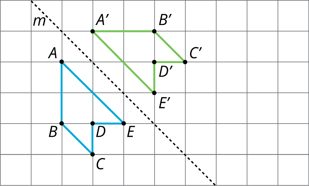 A pentagon A, B, C, D, E, and its reflection in a line m, to pentagon A prime, B prime, C prime, D prime, E prime.