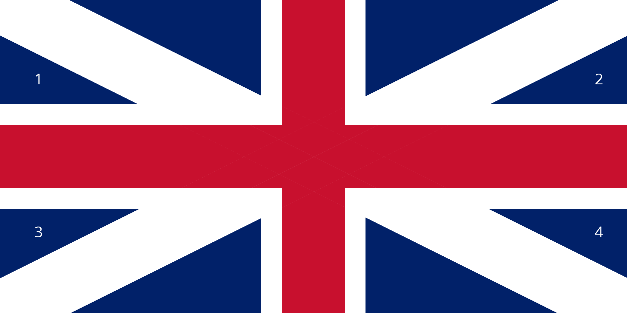 An image of an older version of the flag of Great Britain. The flag is a rectangle with a vertical length about twice the width. Red stripes divide the flag in half vertically and horizontally. White stripes connect the vertices along diagonals, crossing behind the red stripes. The remaining area is composed of 8 blue right triangles.   At the top of the flag, 2 large right triangles line up on either side of the vertical red stripe by their shorter square sides, so that they are mirror images of each other. At the bottom of the flag, 2 large right triangles line up on either side of the vertical red stripe by their shorter square sides, so that they are mirror images of each other.   At the left side, 2 small right triangles line up on either side of the horizontal red stripe by their longer square sides so that they are mirror images of each other. The triangle above the red stripe is labeled 1; the triangle below the red strip is labeled 3. At the right side, 2 small right triangles line up on either side of the horizontal red stripe by their longer square sides so that they are mirror images of each other. The triangle above the red stripe is labeled 2; the triangle below the red strip is labeled 4.